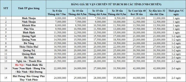 bảng giá cước từ HCM đi các tỉnh