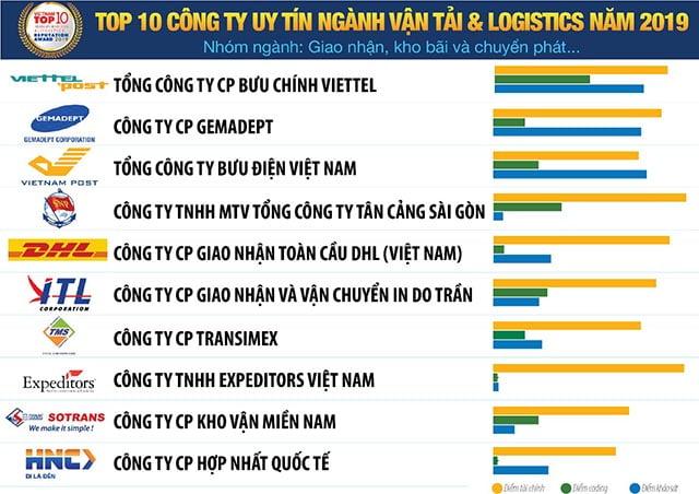 Các công ty vận chuyển Logistics uy tín: Giao nhận, chuyển phát, kho bãi