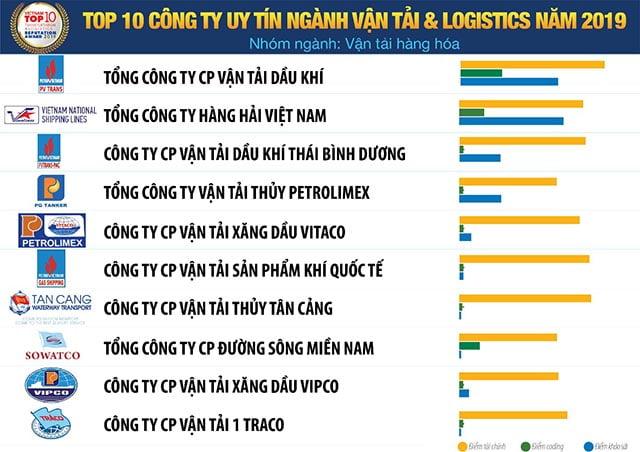 Các công ty vận chuyển Logistics uy tín: Vận Tải Hàng hoá