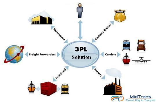 Dịch vụ 3PL là gì? 3PL viết tắt của từ gì?